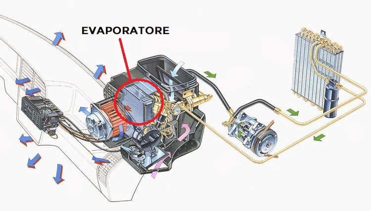 evaporatore puzza climatizzazione