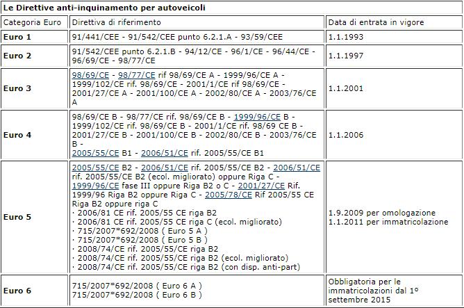 tabella-antinquinamento-autoveicoli - classe ambientale - euro